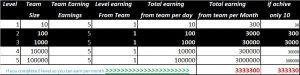 team income chart rojgar sahayata